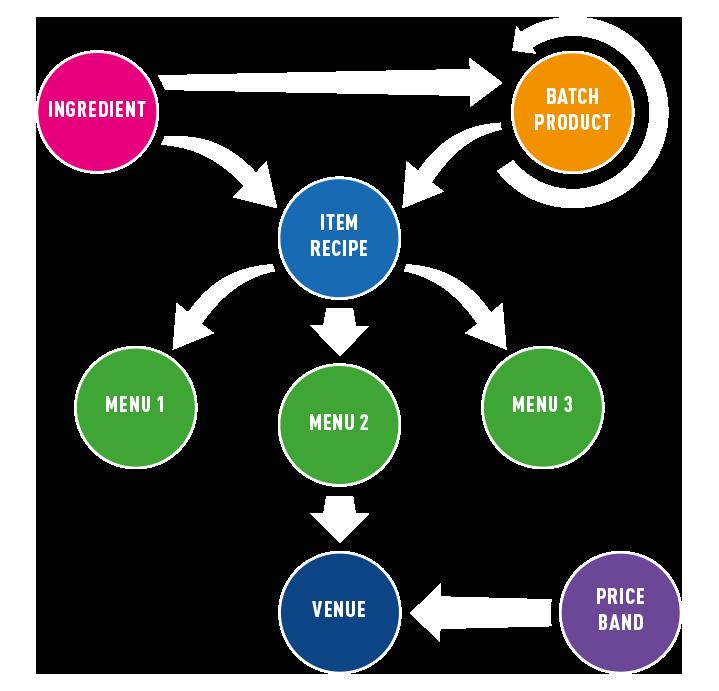 Kobas Stock Control Cycle